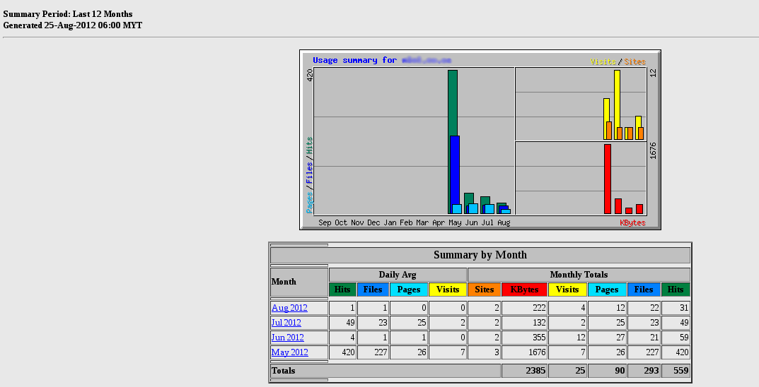 How to view my website monthly bandwidth transaction in
