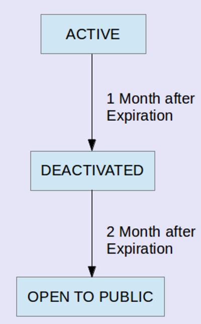domain-cycle